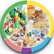 Підшлункова залоза - лікувальна дієта