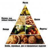 Школа домашнього схуднення і здорового харчування
