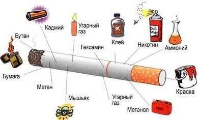Вплив куріння на здоров`я людини